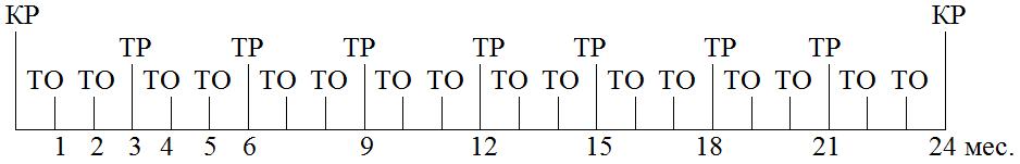 Структура цикла ТОиР машины непрерывного литья заготовок (вертикальной)