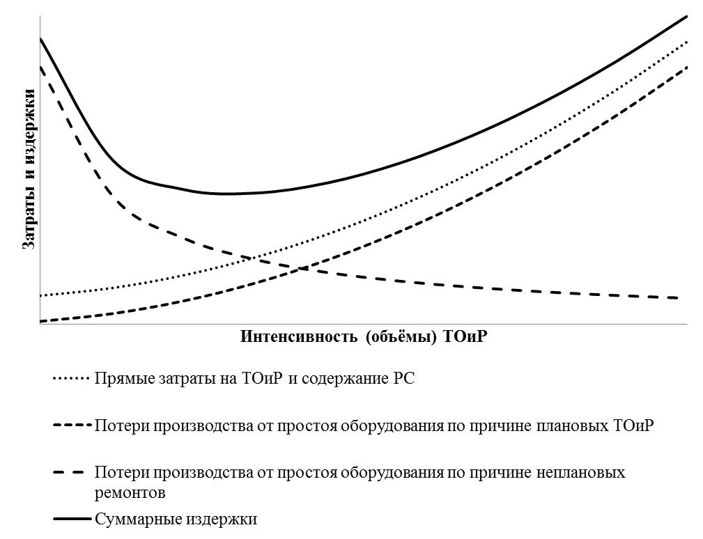 17. Комплексная технико-экономическая оценка эффективности ремонтного обслуживания производства