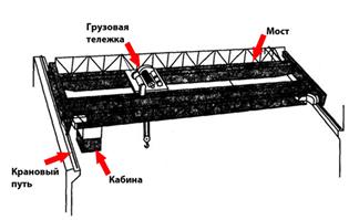 Кран мостового типа