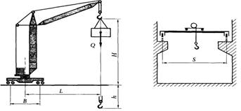 Основные параметры кранов