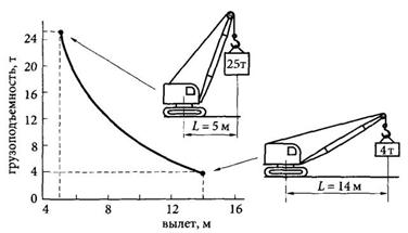 Грузовая характеристика гусеничного крана ДЭК-251