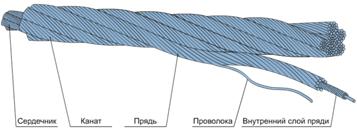 Конструкция стального каната