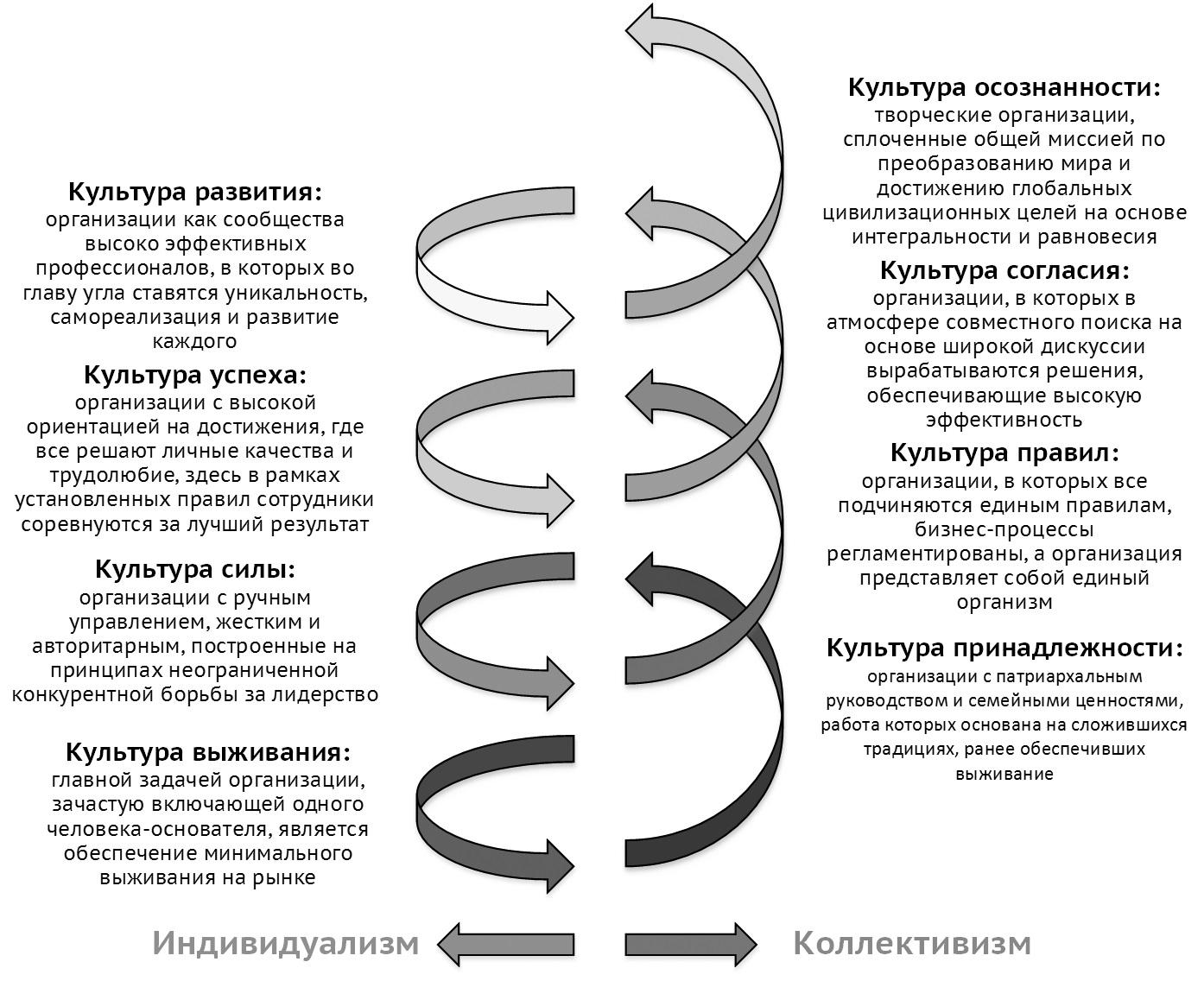 Рисунок 1 – Модель спиральной динамики развития организации