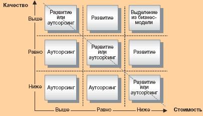 Выбор аутсорсинга как альтернативного пути развития механо-ремонтных комплексов предприятий