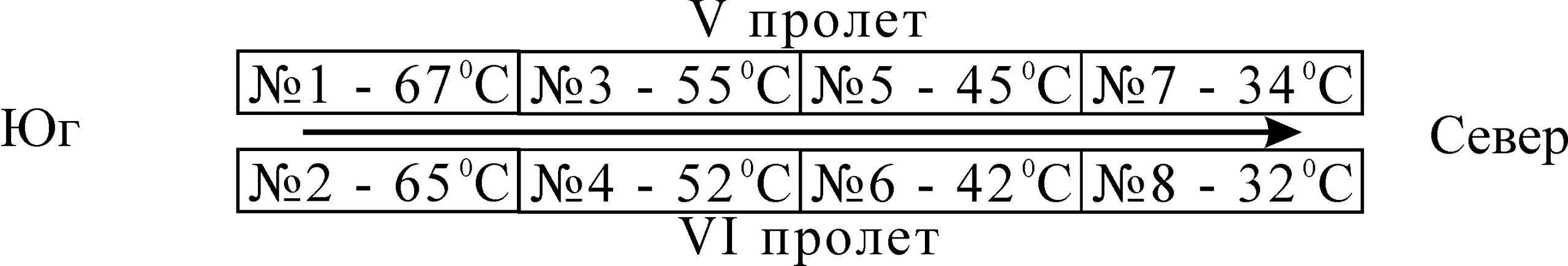 Рисунок 10 – Распределение температуры по цилиндрам вертикального перемещения