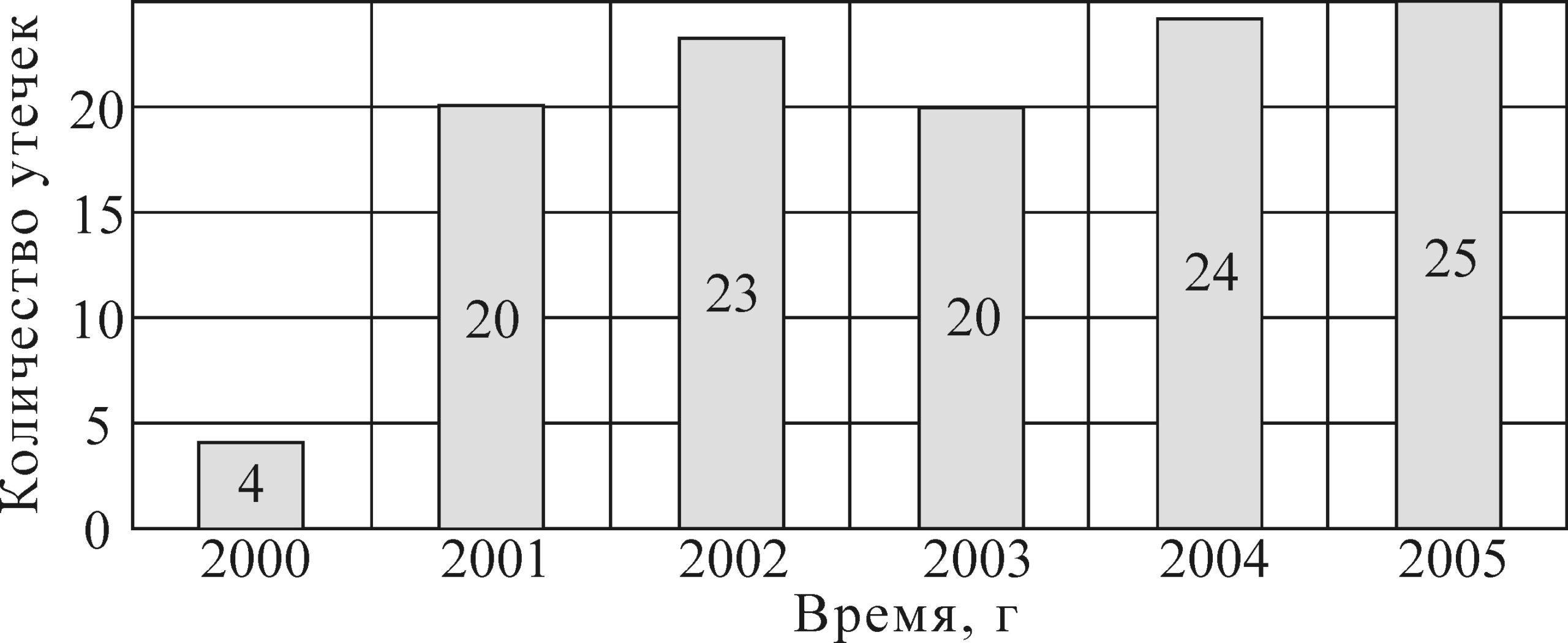 Рисунок 11 – Временная гистограмма распределения общего количества утечек по времени