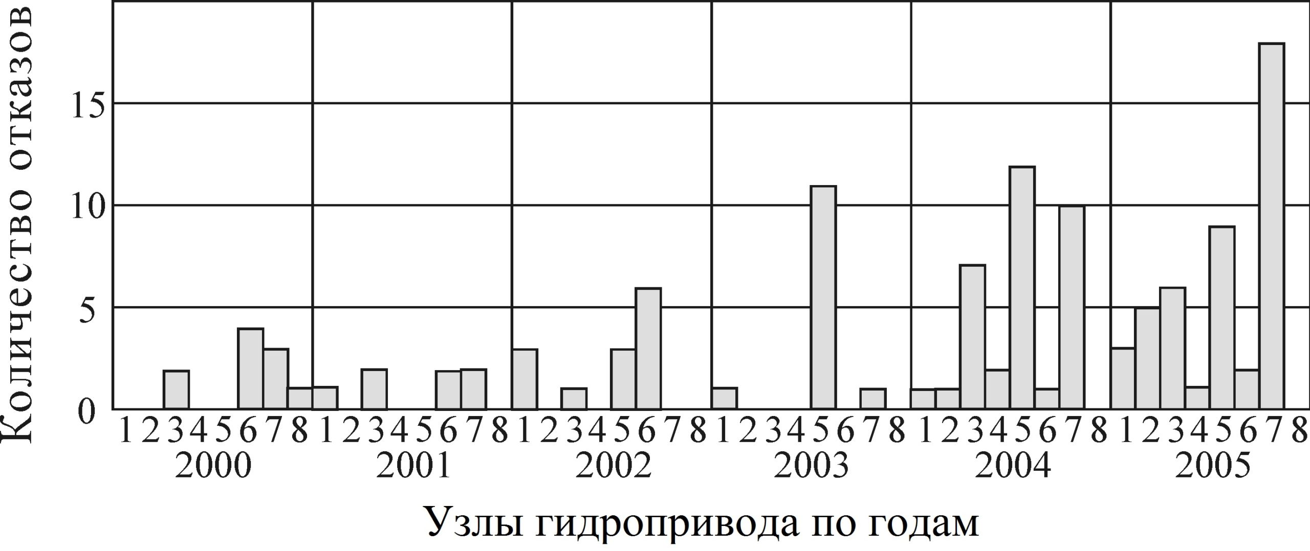 Рисунок 12 – Временная гистограмма распределения общего количества отказов по узлам гидропривода перемещения холодильника