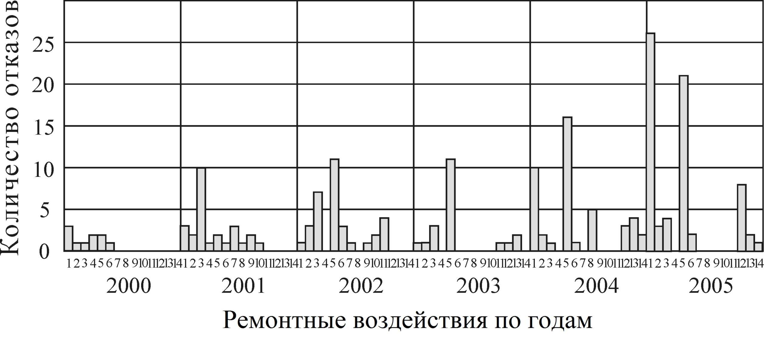 Рисунок 13 – Распределения общего количества отказов по узлам, деталям и видам ремонтных воздействий на гидропривод холодильника МНЛЗ