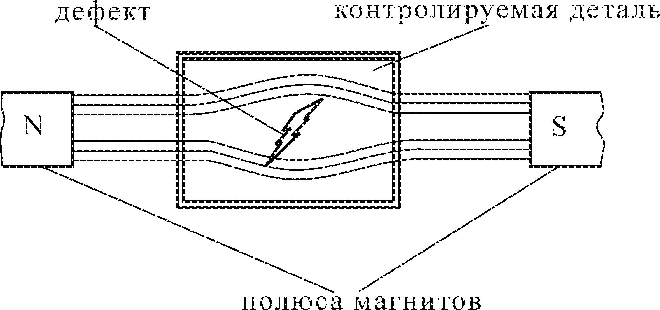 Схема образования магнитного поля над дефектом