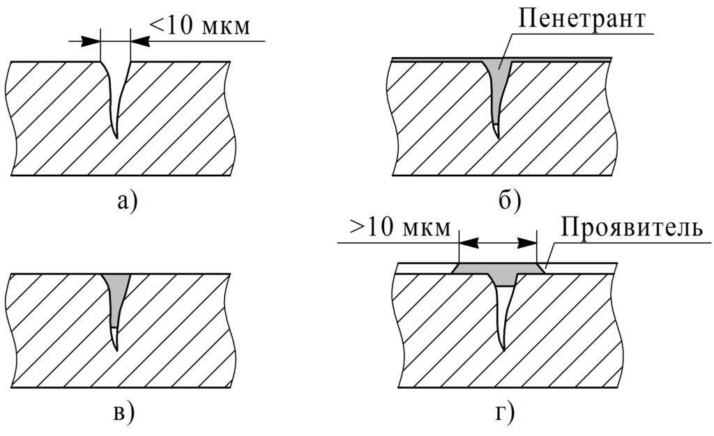 Поиск поверхностных дефектов в металле капиллярным (цветным) методом