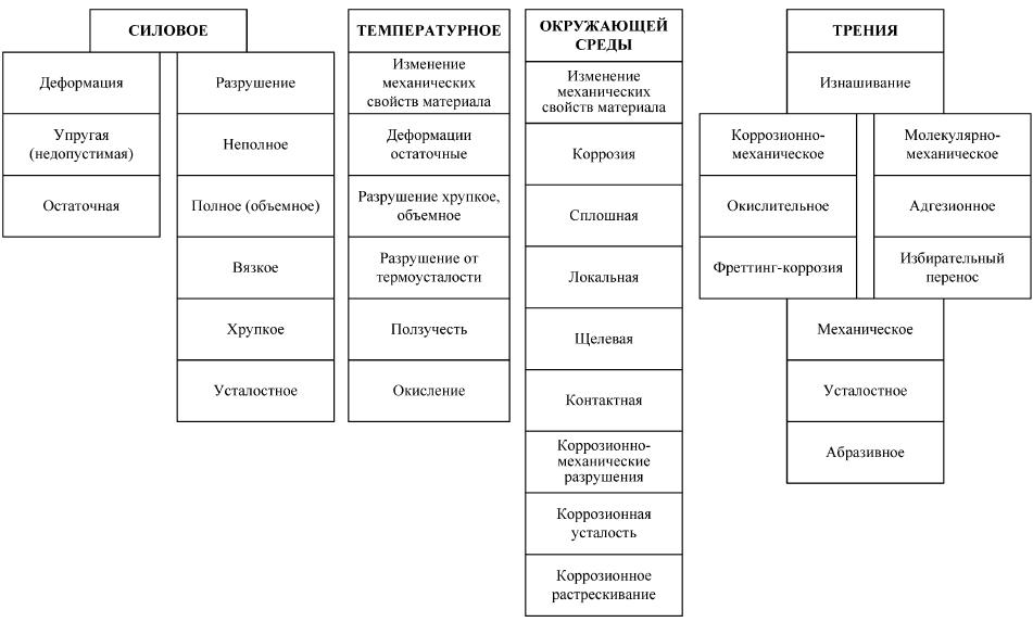Классификация физического старения деталей металлургических машин