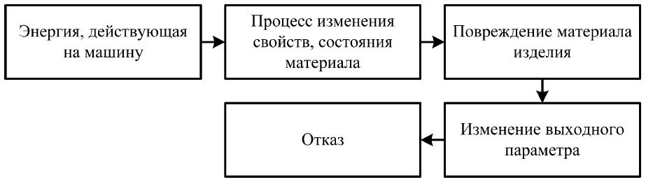 1.5. Управление эксплуатационными свойствами машин