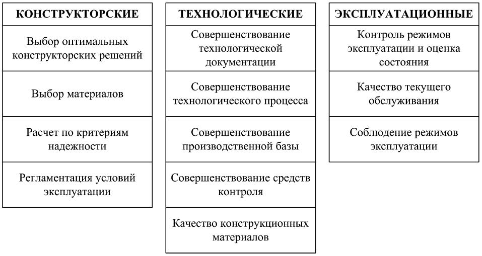 Методы управления эксплуатационными свойствами элементов машин