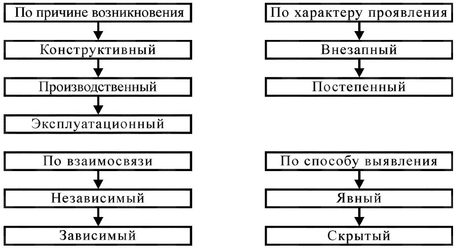 1.6. Надёжность оборудования