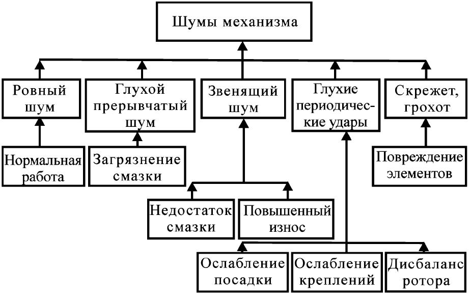 Граф причинно-следственных связей шумов и повреждений механизма