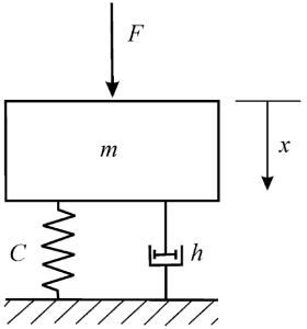 2.3. Вибрация механизмов