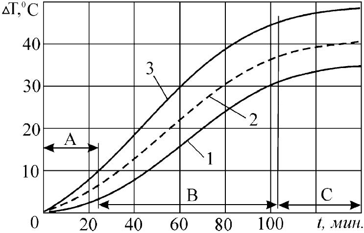 2.4. Контроль температуры механизмов