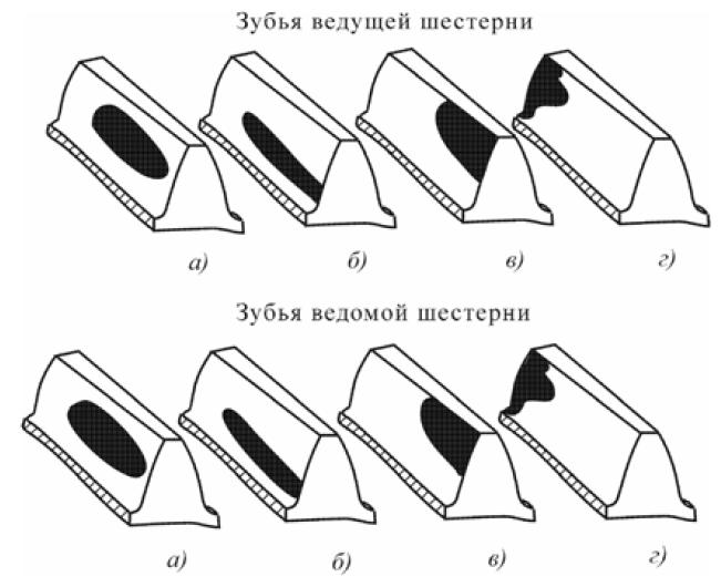 Проверка при регулировке зацепления зубьев конической зубчатой передачи с помощью краски