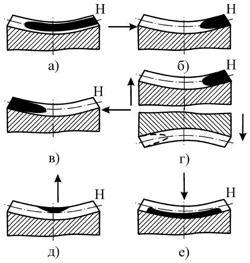 Проверка правильности установки червячного колеса относительно червяка с помощью отпечатка краски на зубьях (Н - место входа витка червяка в зубья червячного колеса)