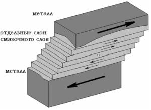 Схема трения между отдельными слоями смазочного материала