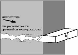 Схема граничного режима смазывания