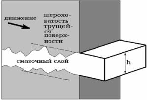 Схема гидродинамического режима смазывания