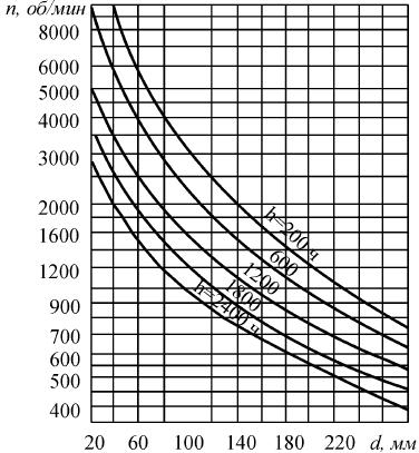График для определения периода между очередным добавлением пластичной смазки для радиальных (кроме роликовых сферических двухрядных) подшипников