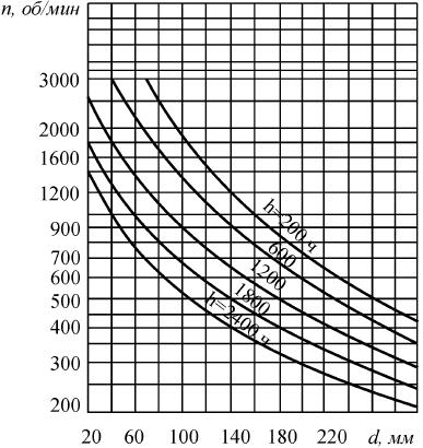 График для определения периода между очередным добавлением пластичной смазки для радиальных сферических двухрядных и упорных подшипников