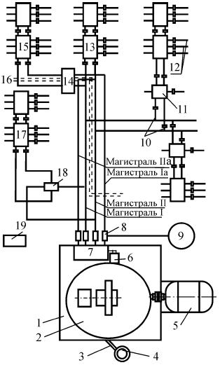 Схема централизованной автоматической петлевой системы густой смазки