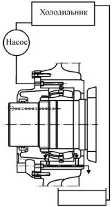 Циркуляционная система смазывания жидким маслом