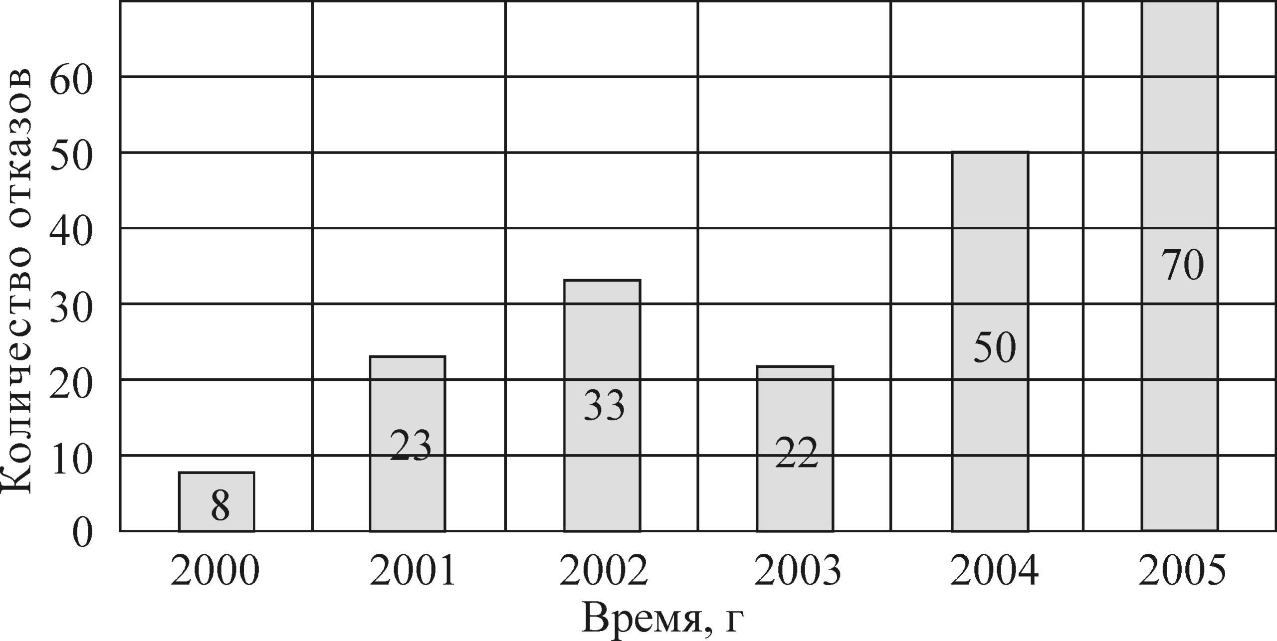 Рисунок 5 – Увеличение среднегодового числа отказов