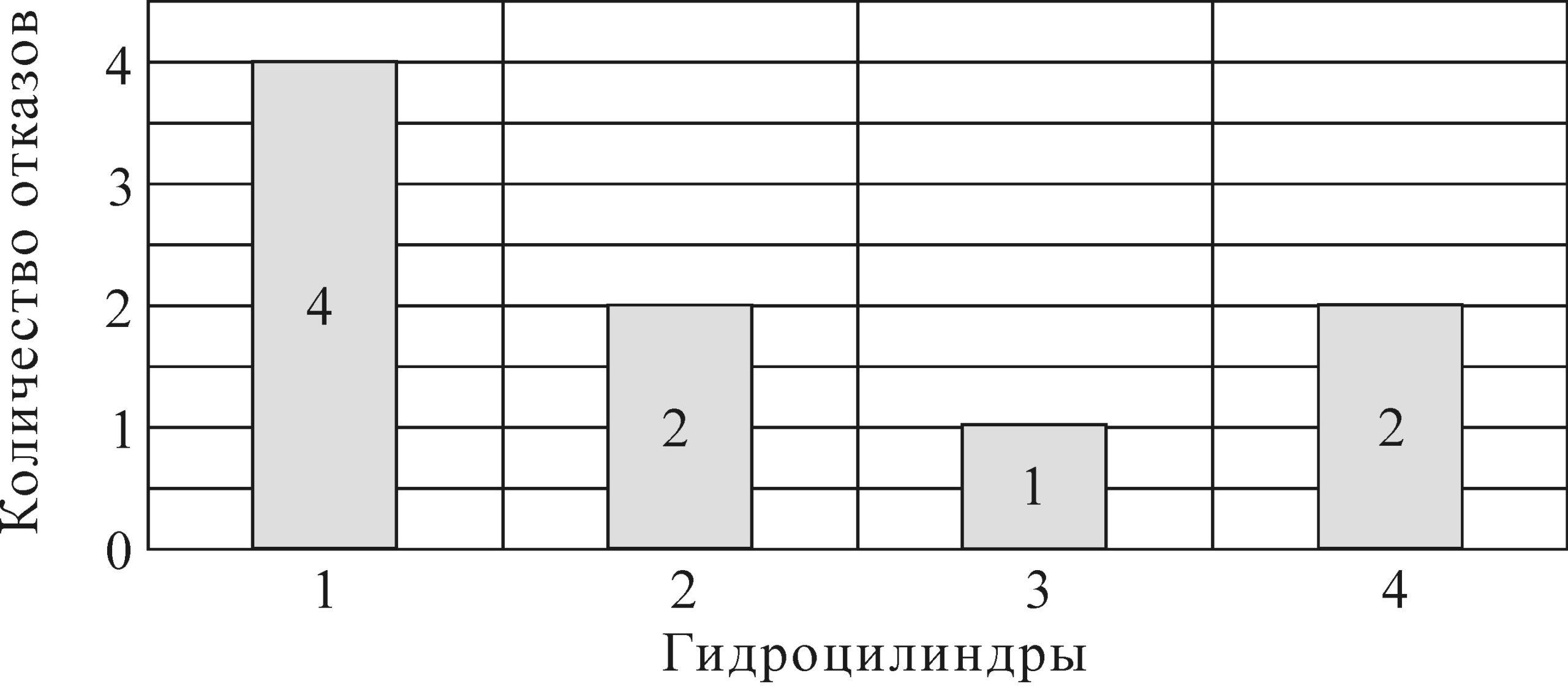 Рисунок 6 – Гистограмма отказов по гидроцилиндрам продольного перемещения холодильника