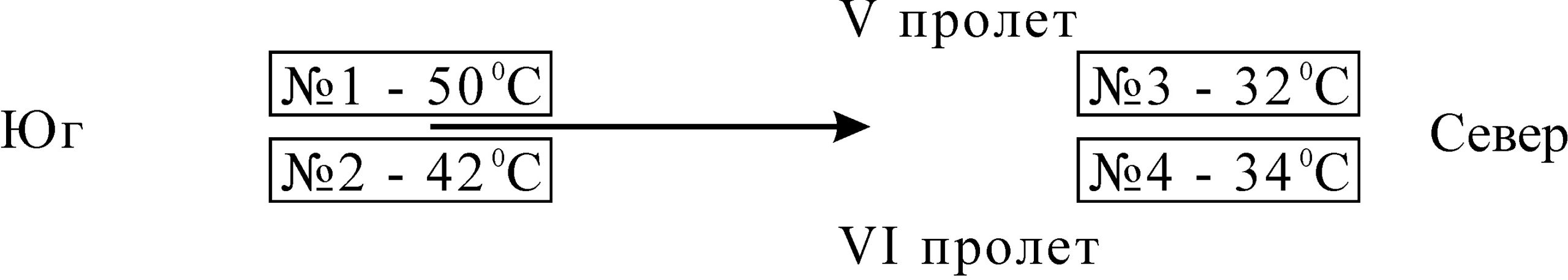 Рисунок 7 – Расположение гидроцилиндров и значения температуры по болтам крепления кронштейнов