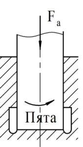 Рисунок 7 – Опорные части валов