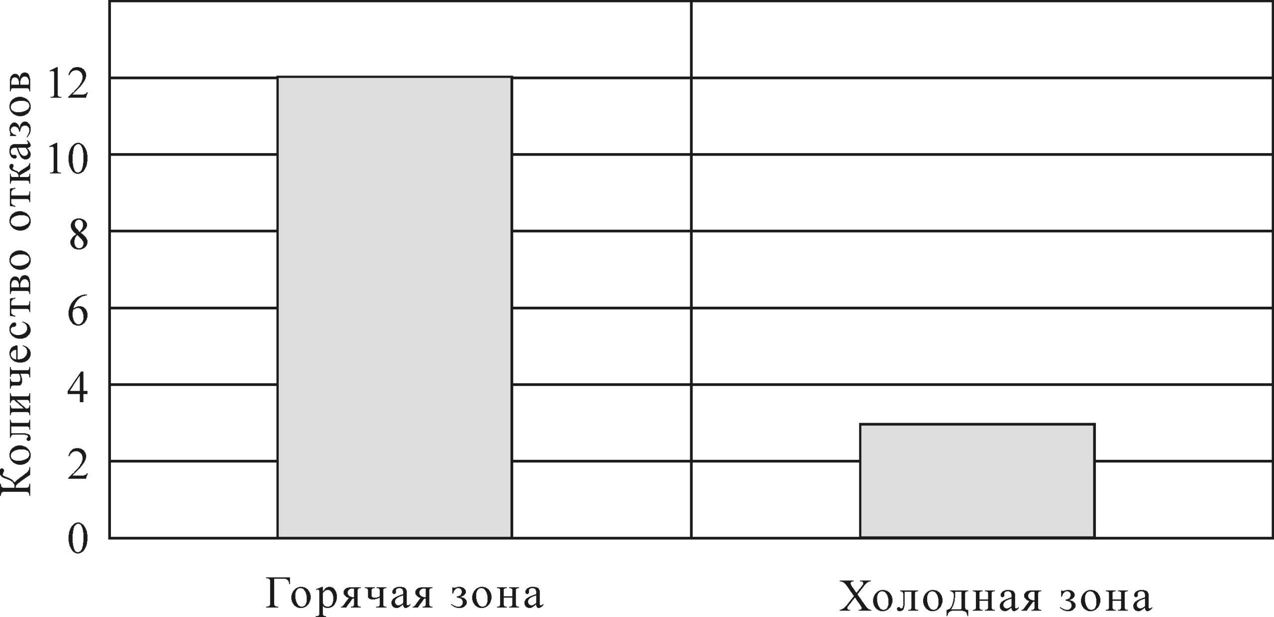 Рисунок 8 – Гистограмма отказов по температурным зонам