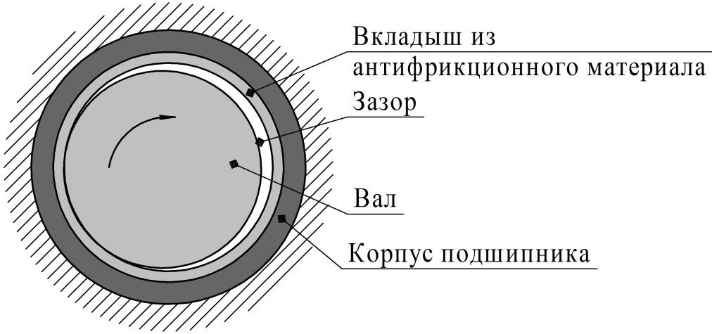 Рисунок 9 – Общее устройство подшипника скольжения