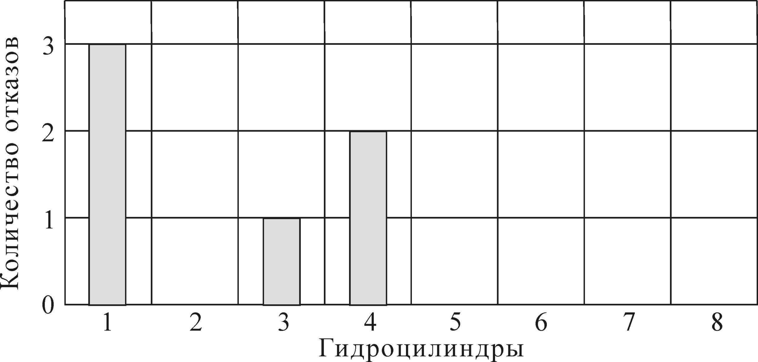 Рисунок 9 – Гистограмма отказов по гидроцилиндрам вертикального перемещения холодильника
