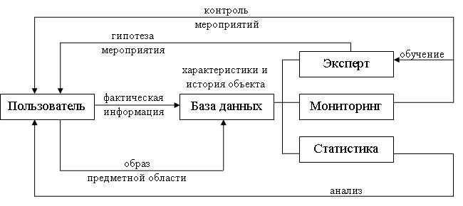 Концепция автоматизированной системы учёта и анализа аварий