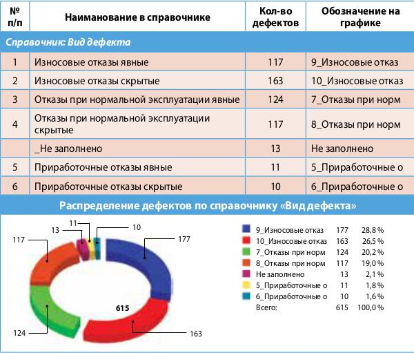 """Распределение дефектов по справочнику """"Вид дефекта"""""""