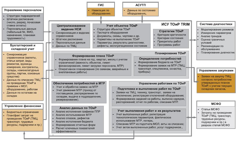 Схема связей ИСУ ТОиР с другими информационными системами предприятия