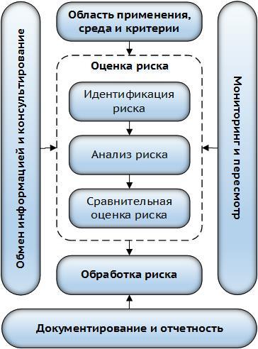 Рисунок 2 – Процесс управления рисками (по [3])