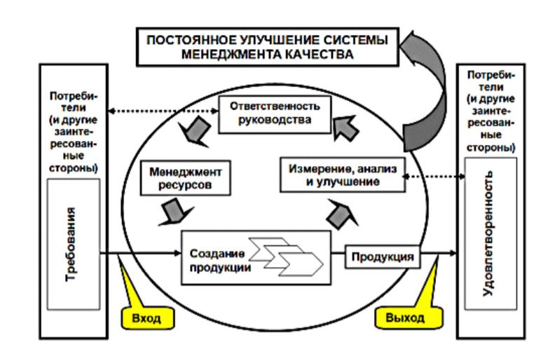 Модель системы менеджмента качества, основанной на процессах