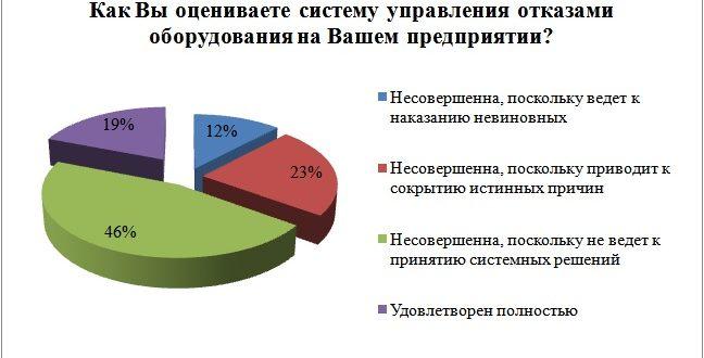 Рисунок 1 – Результаты оценки удовлетворенности существующей системой управления отказами оборудования на промышленных предприятиях