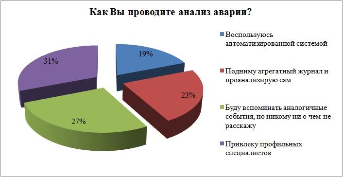 Рисунок 2 – Результаты ответов на вопрос о применяемых подходах к проведению анализа отказов оборудования