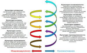 Спиральная динамика развития