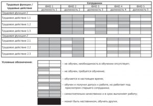 Таблица 1 – Структура матрицы компетенций