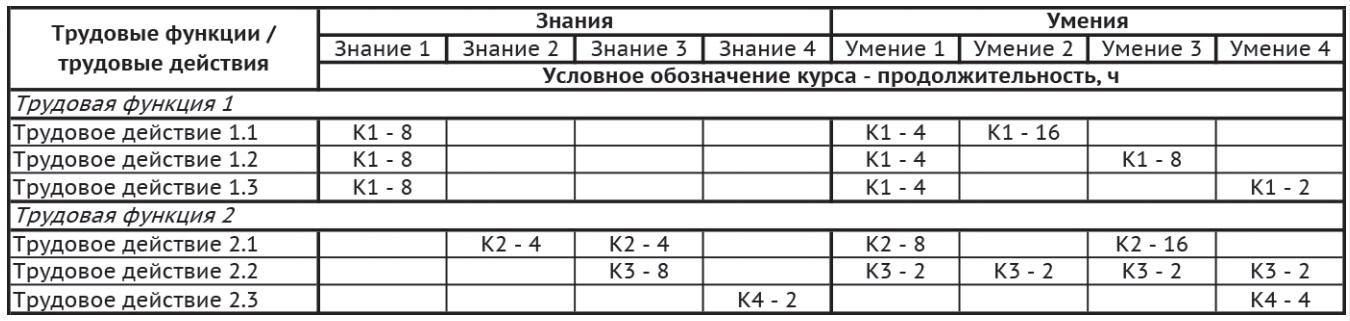 Таблица 2 – Структура матрицы обучения