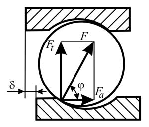 Схема распределения сил в шарикоподшипнике при отсутствии теплового зазора