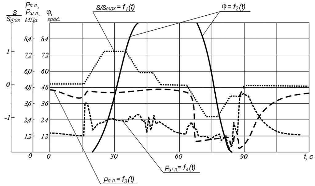 Типовые графики параметров движения свода