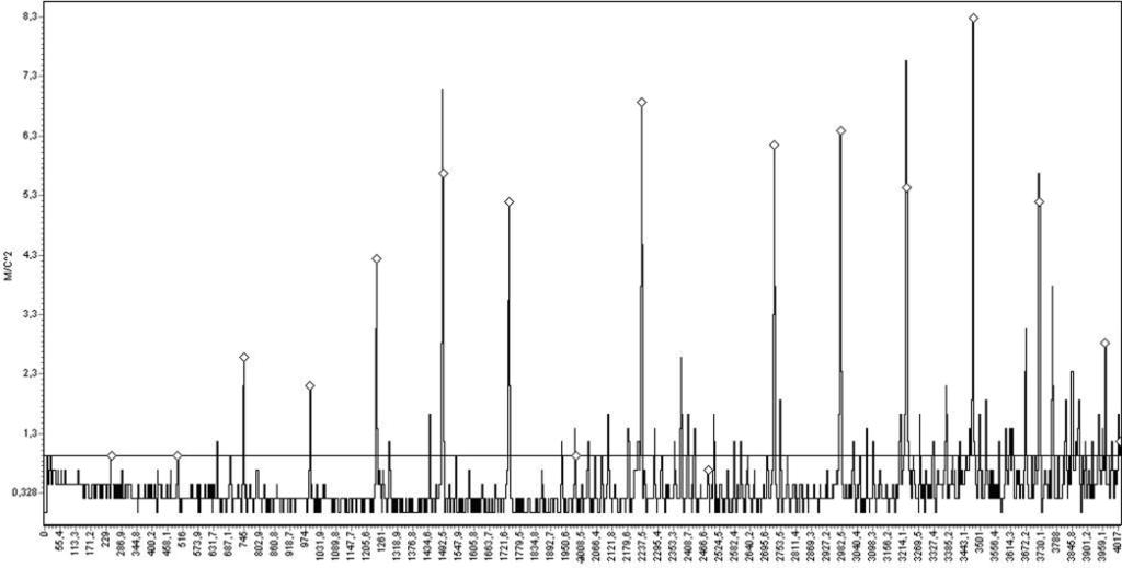 Спектрограмма виброускорения корпуса насоса №1 в точке 3